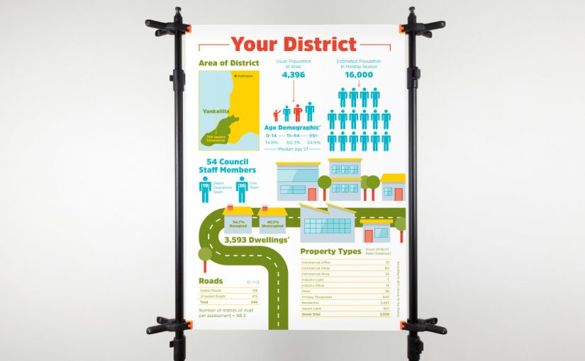 District-Council-Yankalilla-Poster
